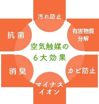 セルフィールの5つの効果。カビ防止、有害物質分解、防汚、消臭、抗菌